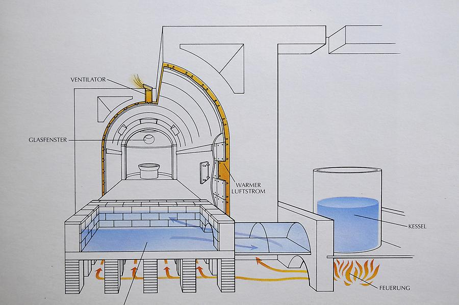Scheme of the thermal baths
