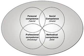 individual competences