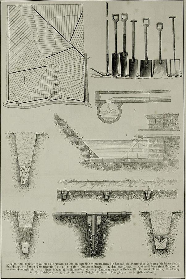 Illustration Drainage (Tafel II)