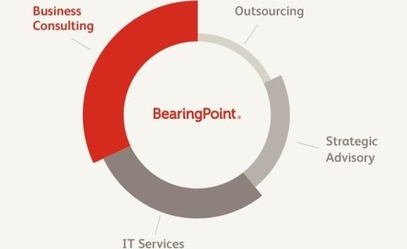 Logo BearingPoint