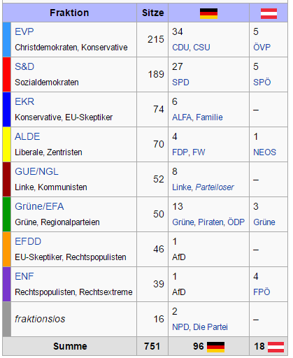 EU-Parlament Aus:, Wikipedia