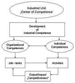 Industrial Competences