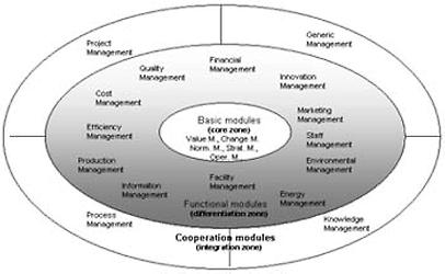 Graz Model for Industrial Management