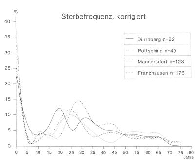 Abb. 1: Sterbefrequenztabelle