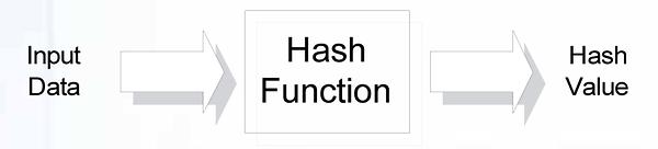 Hash-Funktion