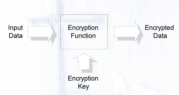 Encryption-Funktion