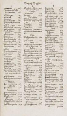Bild der Seite - Register I - 104 - in Artzney Buch