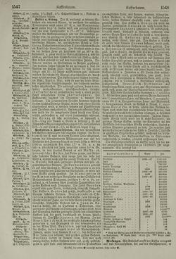 Bild der Seite - 1548 - in Pierers Konversations-Lexikon - Haller-Kaltbrenner, Band 7
