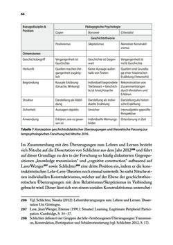Image of the Page - 66 - in Von PISA nach Wien - Historische und politische Kompetenzen in der Unterrichtspraxis